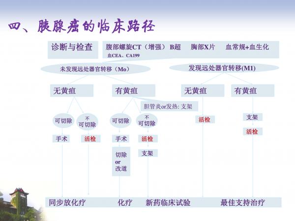 胰腺癌临床路径